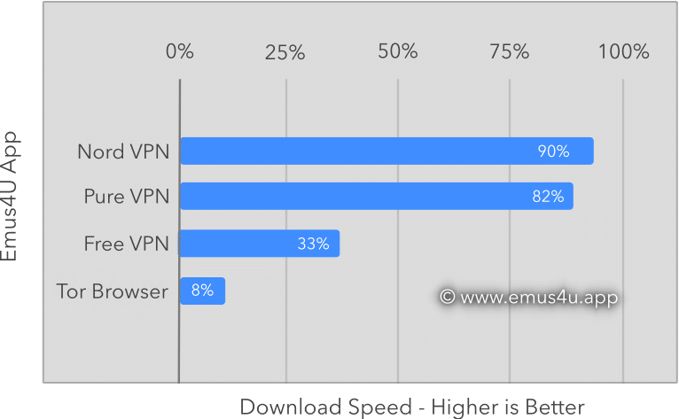 emus4u vpn benchmark graph
